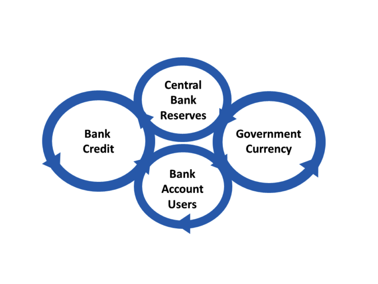 Schematic diagram of the monetary system of a sovereign nation