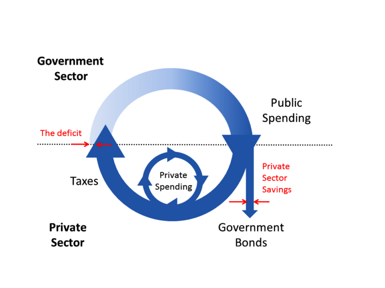 Schematic diagram of the government spend and tax circuit with a deficit.