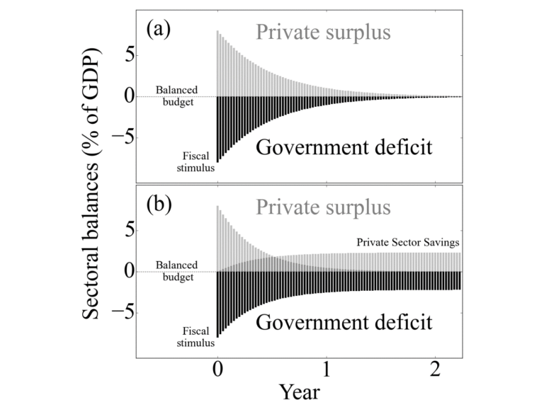 Sectoral Balances models showing the relationship between Government spending and private sector surpluses