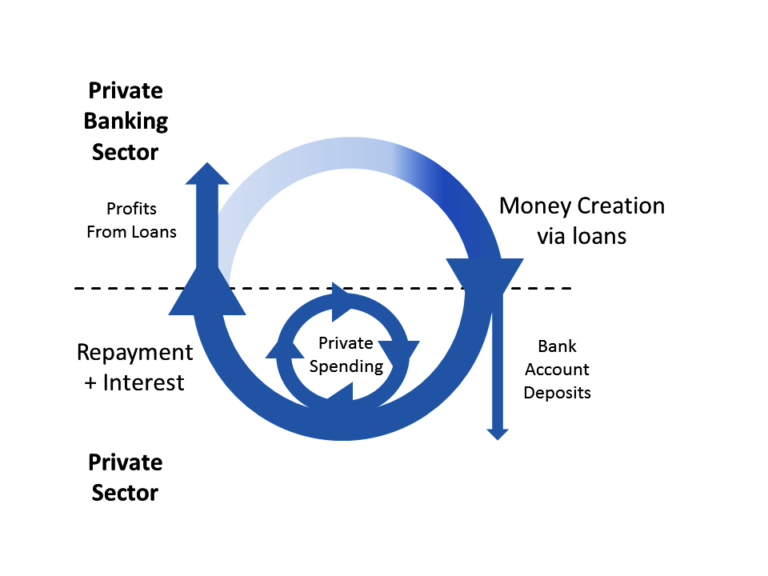 Schematic showing how banks create credit when they make loans