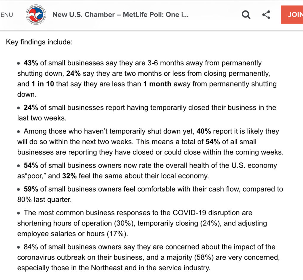 """43% of small businesses say they are 3-6 months away from permanently shutting down, 24% say they are two months or less from closing permanently, and 1 in 10 that say they are less than 1 month away from permanently shutting down. 24% of small businesses report having temporarily closed their business in the last two weeks. Among those who haven't temporarily shut down yet, 40% report it is likely they will do so within the next two weeks. This means a total of 54% of all small businesses are reporting they have closed or could close within the coming weeks. 54% of small business owners now rate the overall health of the U.S. economy as""""poor,"""" and 32% feel the same about their local economy. 59% of small business owners feel comfortable with their cash flow, compared to 80% last quarter. The most common business responses to the COVID-19 disruption are shortening hours of operation (30%), temporarily closing (24%), and adjusting employee salaries or hours (17%). 84% of small business owners say they are concerned about the impact of the coronavirus outbreak on their business, and a majority (58%) are very concerned, especially those in the Northeast and in the service industry."""