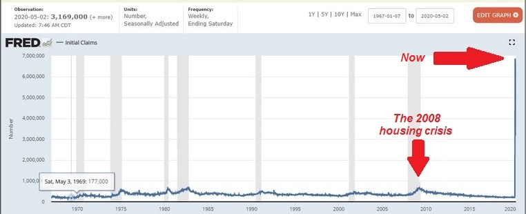 Graph showing unemployment claims in the USA from January 1967 to May 2020